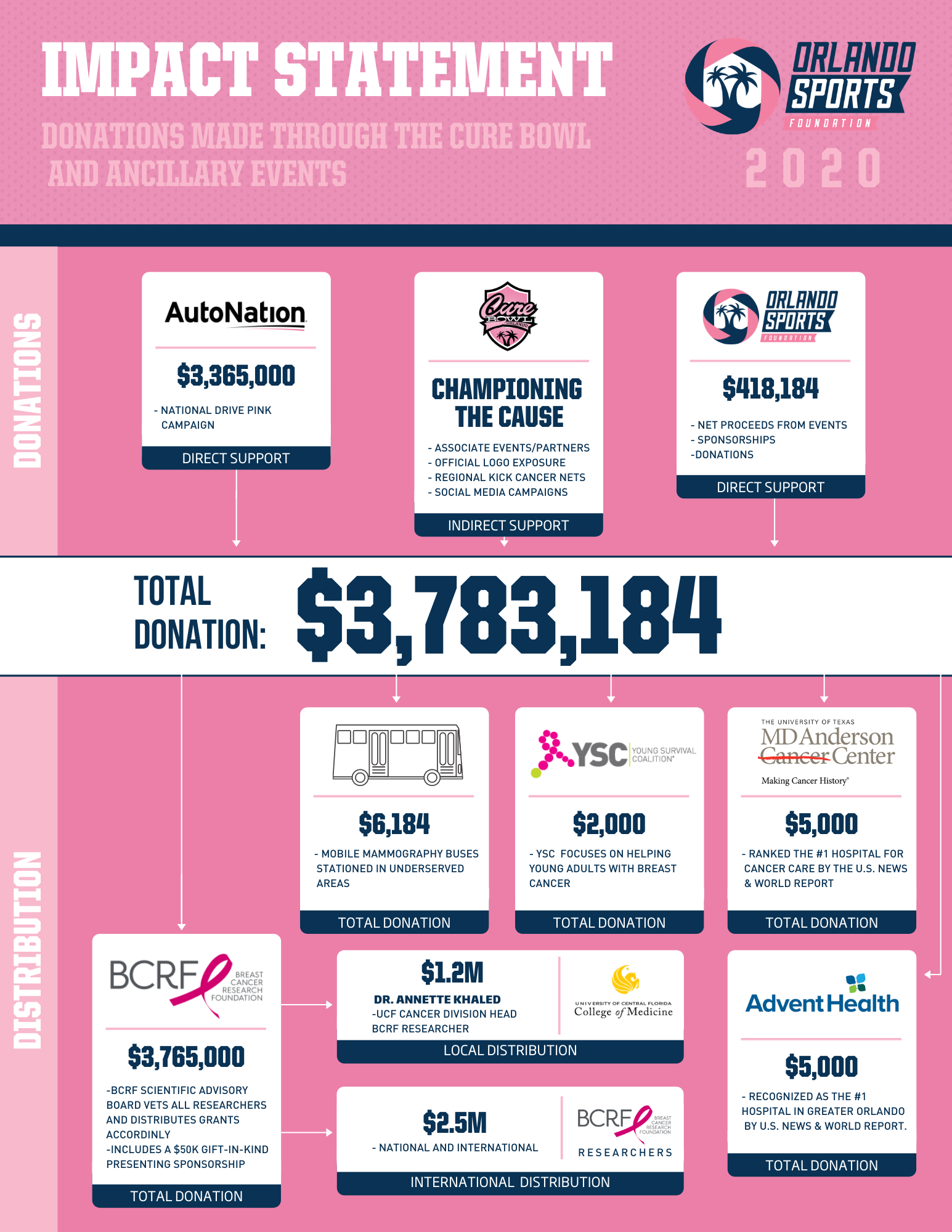 A graphic showing how the Orlando Sports Foundation has donated $3,783,184 since 2015. The biggest donation is to the Breast Cancer Research Foundation, with over $3,000,000